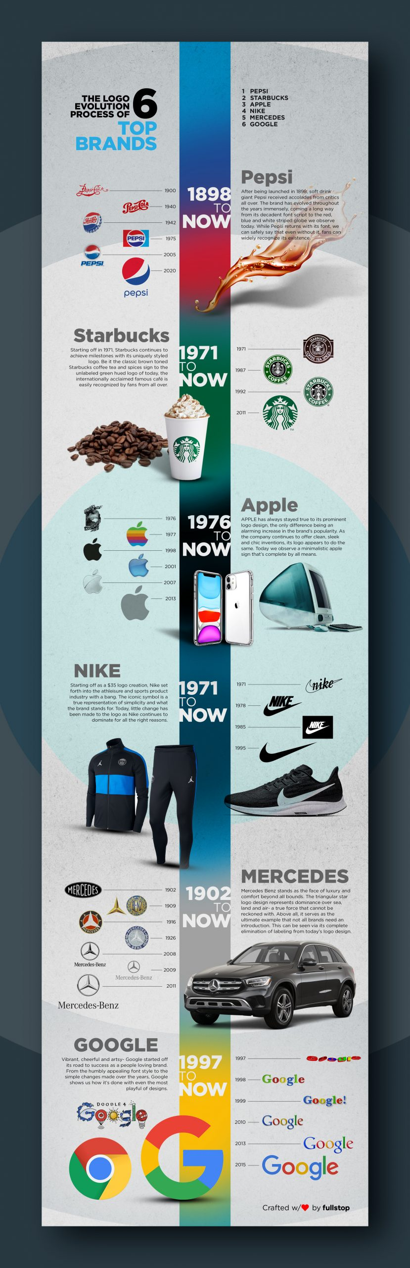 Logo Evolution The Top 6 Famous Brands over the Time Infographics