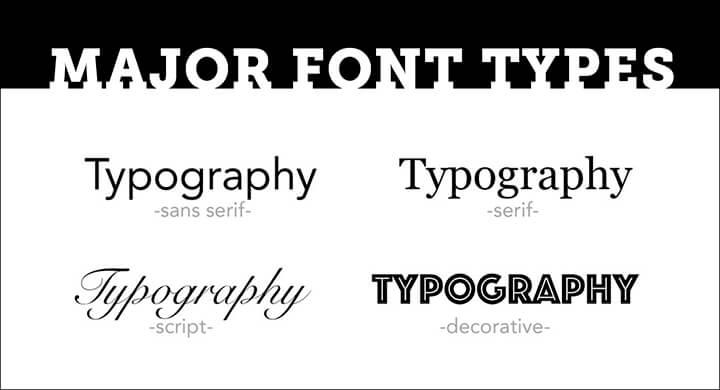 major-fonts-types