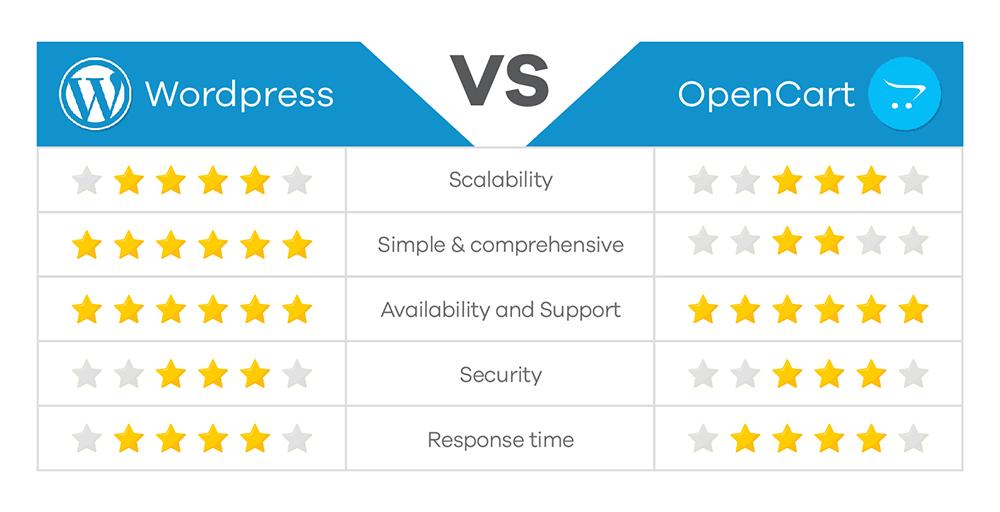 Wordpress VS OpenCart Chart