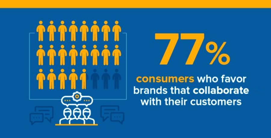 Customer-driven branding