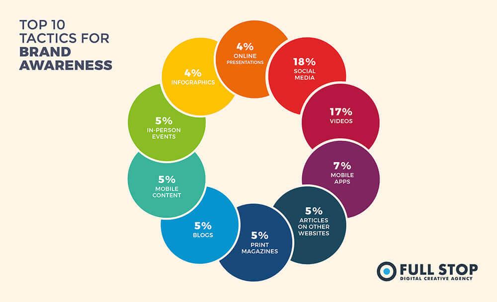 Small Business Branding - Tactics For Brand Awareness