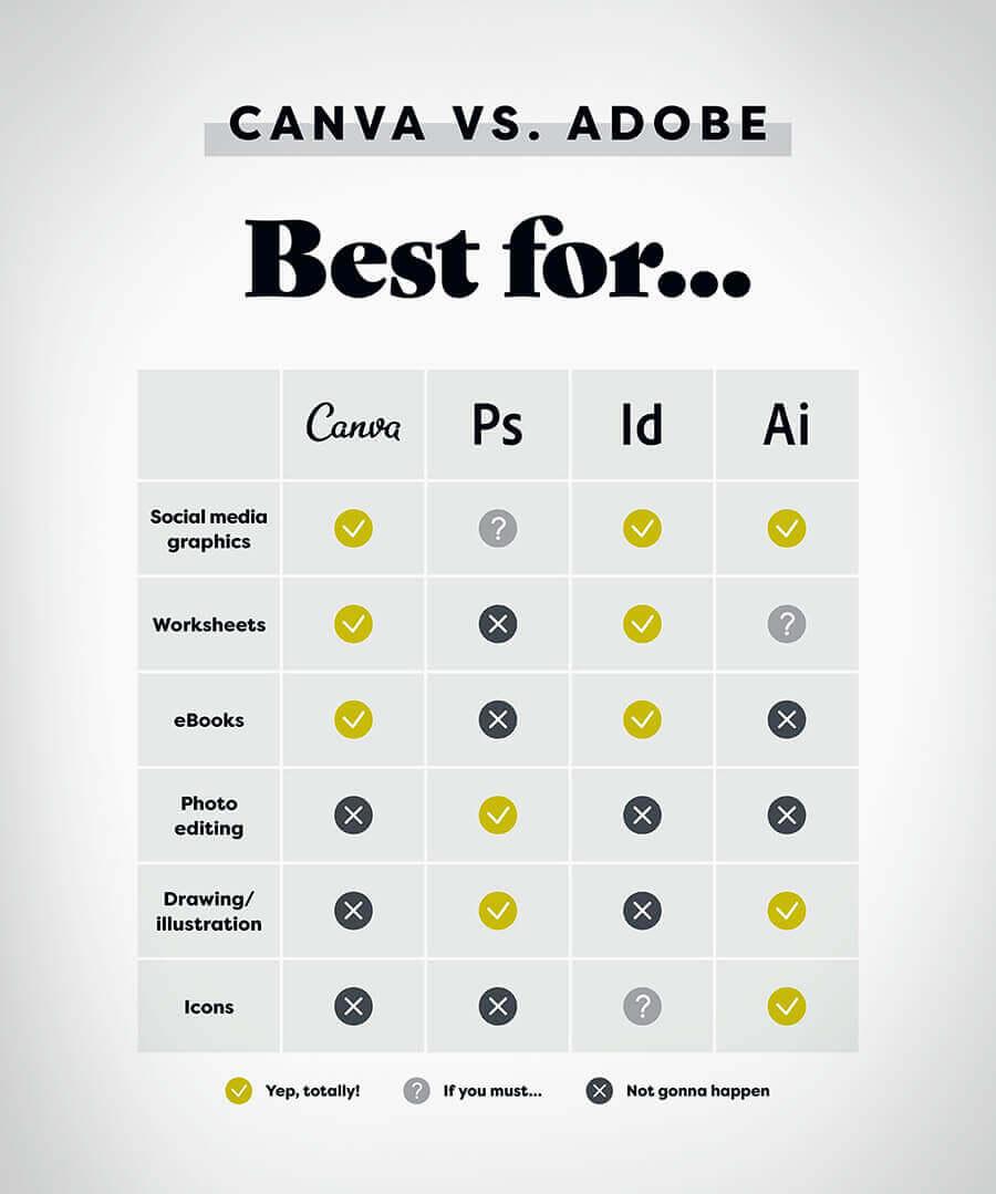 Canva Vs Adobe - Graphic Designer