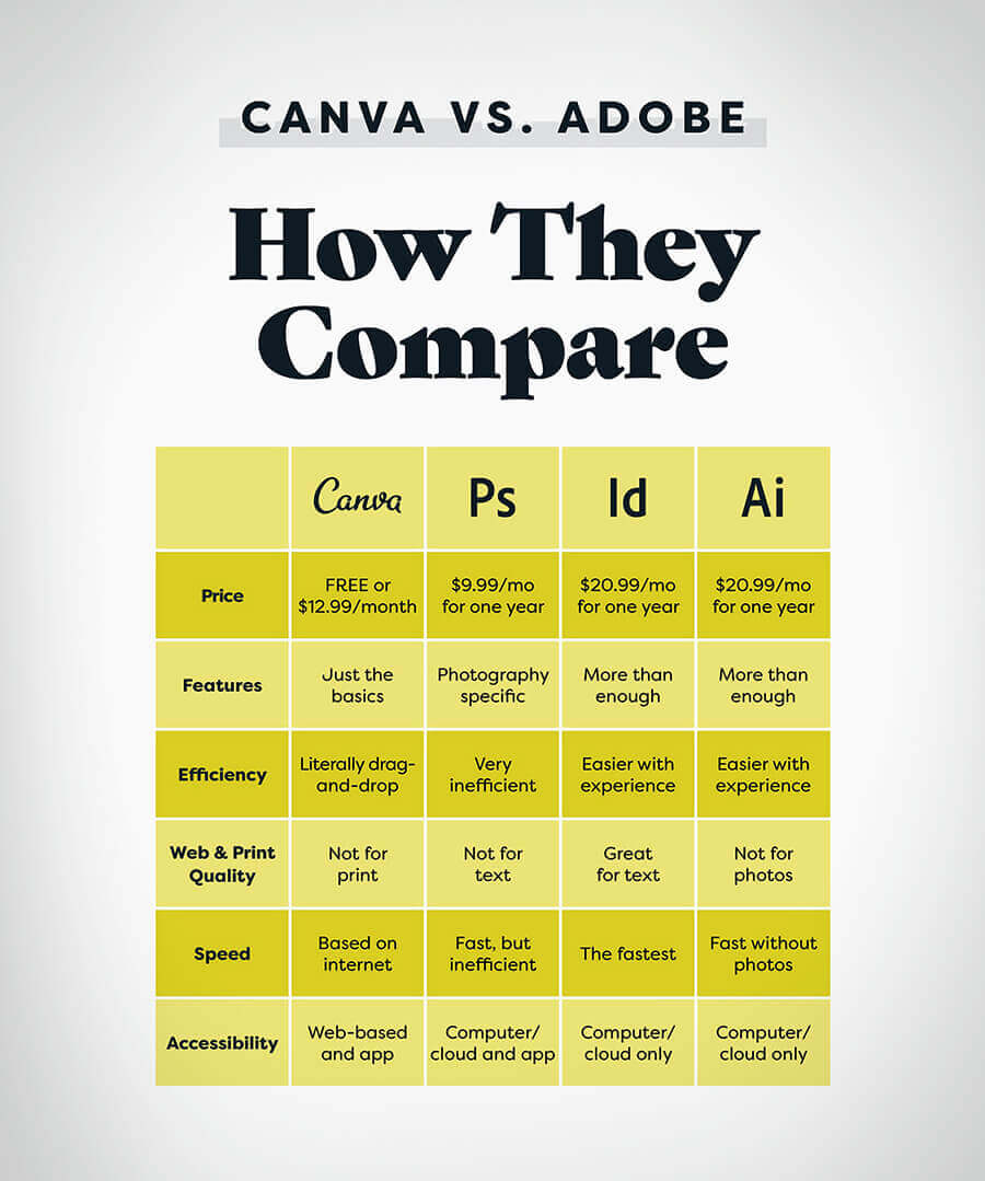 Conva Vs Adobe - Canva Designer