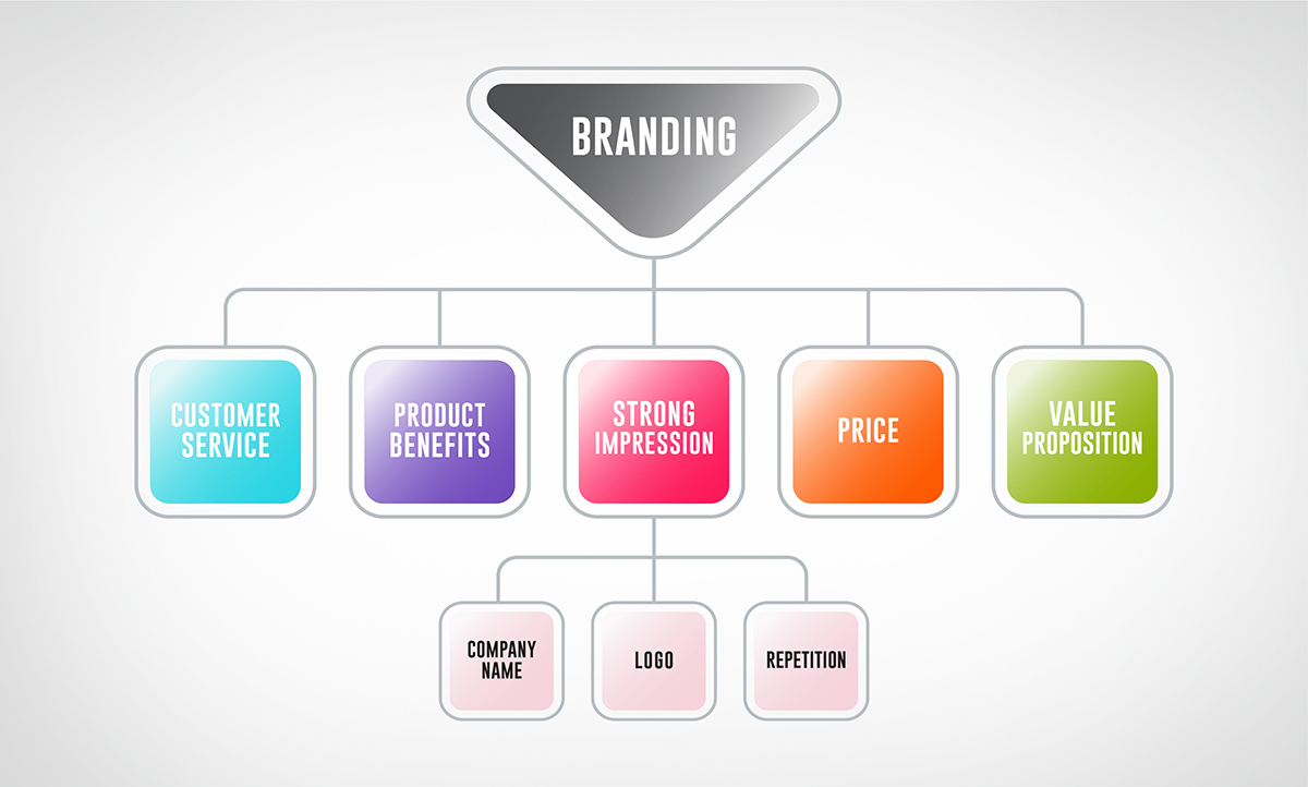 Branding For Photographers -Building a Brand for Your Photography