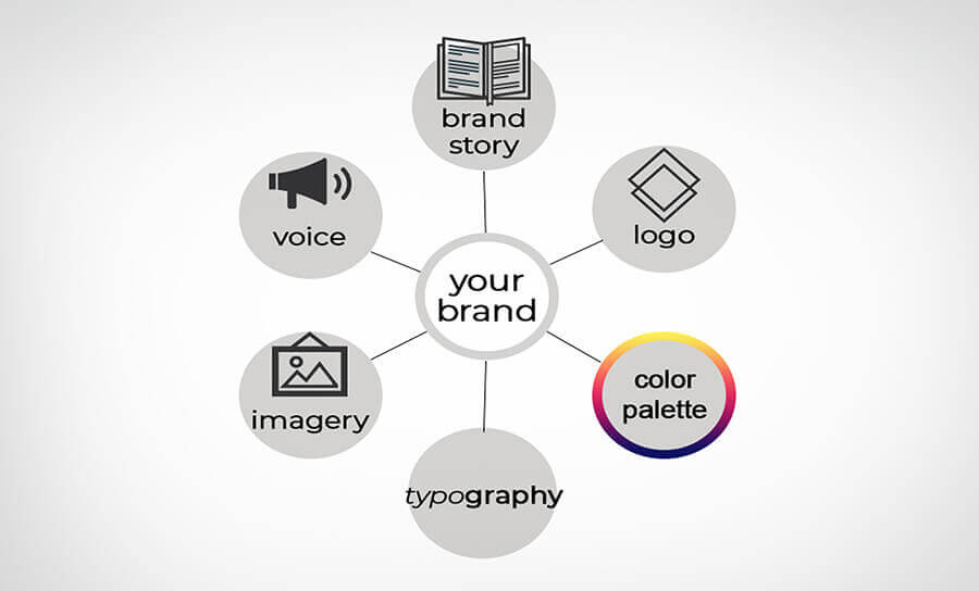 Essential Elements Of A Brand Style guide