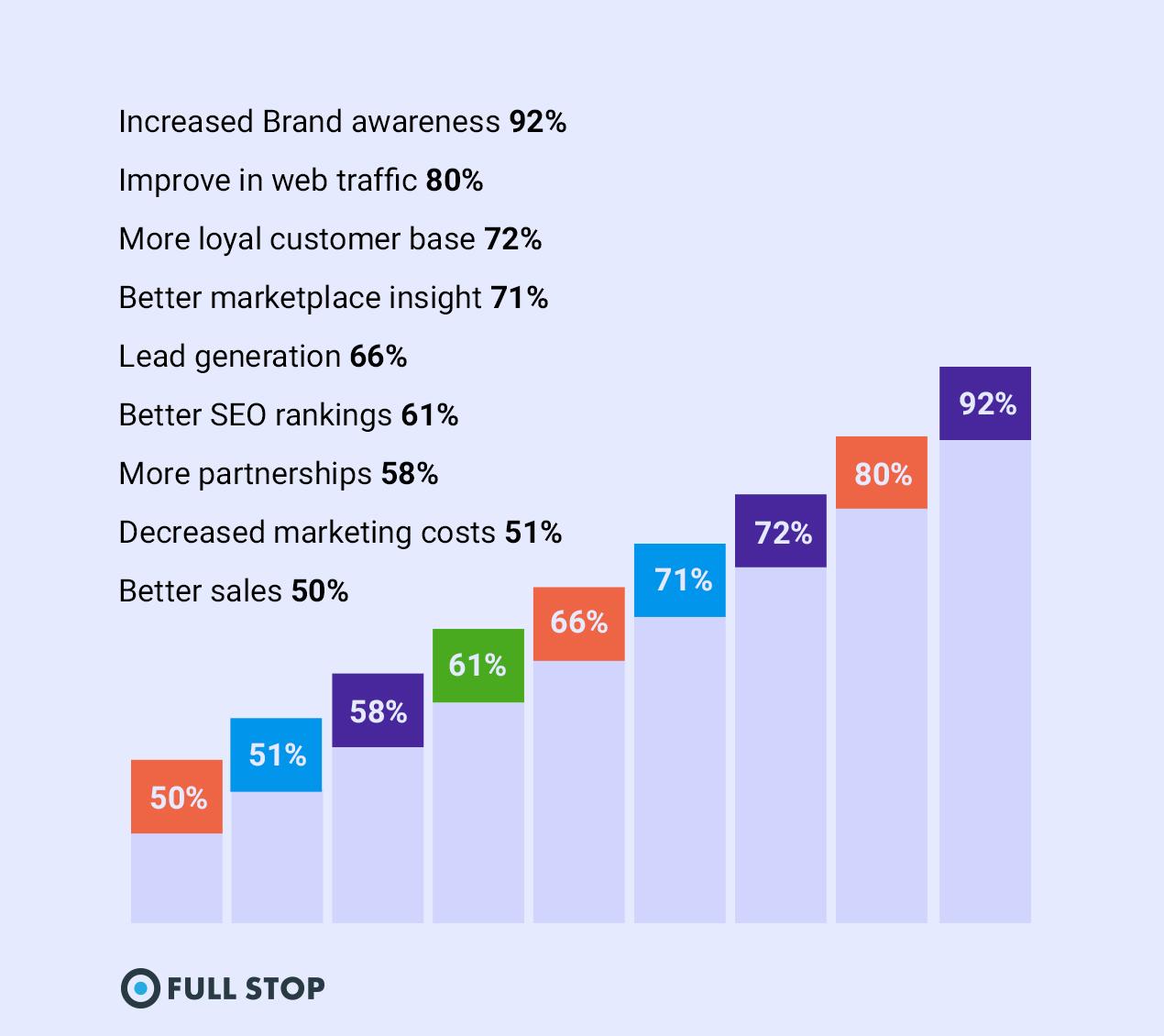 Social Media Marketing - Chart