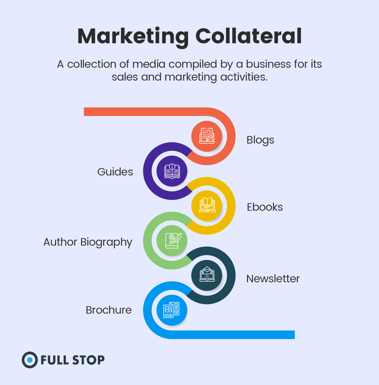 Marketing Collateral - What Is Marketing Collateral?